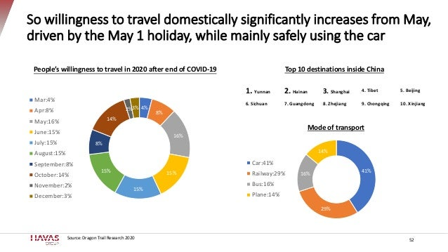 So willingness to travel domestically significantly increases from May, driven by the May 1 holiday, while mainly safely u...