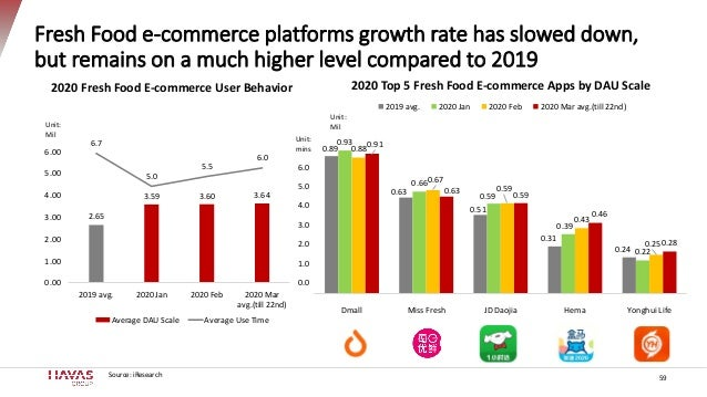 Fresh Food e-commerce platforms growth rate has slowed down, but remains on a much higher level compared to 2019 59 2.65 3...