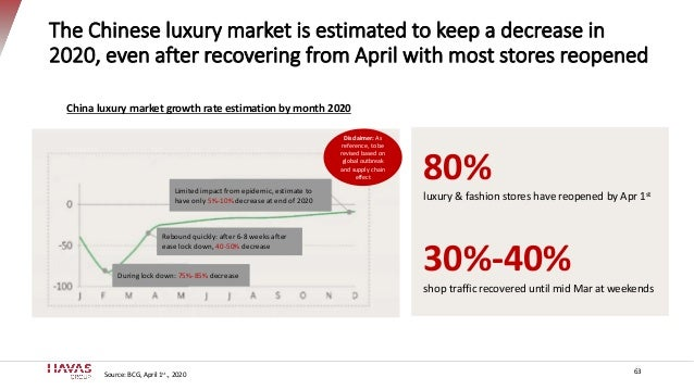 The Chinese luxury market is estimated to keep a decrease in 2020, even after recovering from April with most stores reope...