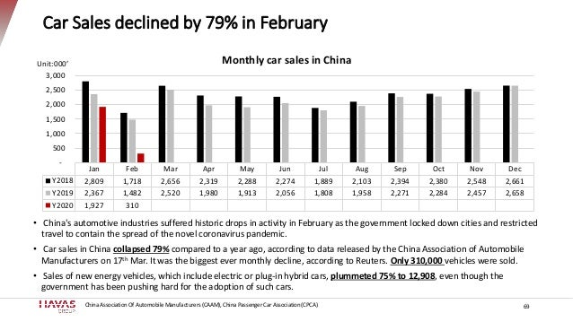 Car Sales declined by 79% in February Unit:000' • China's automotive industries suffered historic drops in activity in Feb...