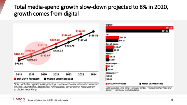 Total media-spend growth slow-down projected to 8% in 2020, growth comes from digital 73Source: eMarketer, March 2020, bil...