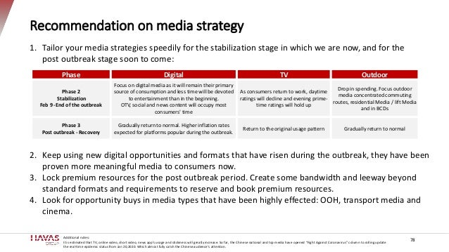 Recommendation on media strategy 78 Additional notes: It is estimated that TV, online video, short video, news app's usage...