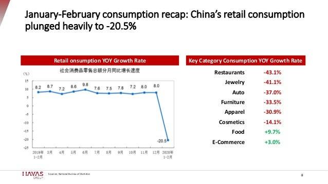 January-February consumption recap: China's retail consumption plunged heavily to -20.5% 8 Retail onsumption YOY Growth Ra...