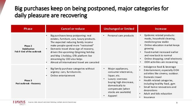 Big purchases keep on being postponed, major categories for daily pleasure are recovering 9 Phase Cancel or reduce Unchang...