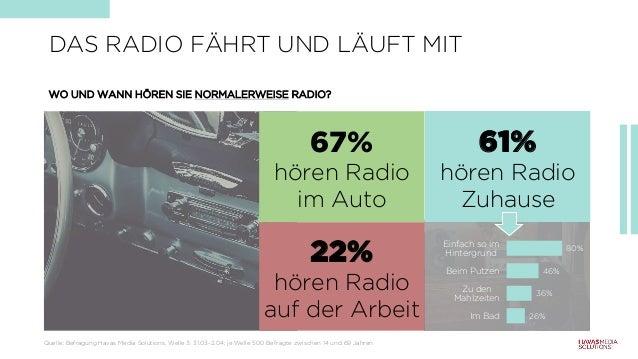 WO UND WANN HÖREN SIE NORMALERWEISE RADIO? DAS RADIO FÄHRT UND LÄUFT MIT 67% hören Radio im Auto 22% hören Radio auf der A...