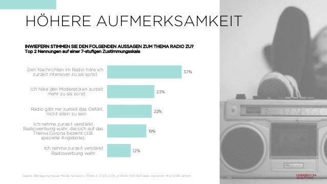 37% 23% 22% 19% 12% Den Nachrichten im Radio höre ich zurzeit intensiver zu als sonst. Ich höre den Moderatoren zurzeit me...
