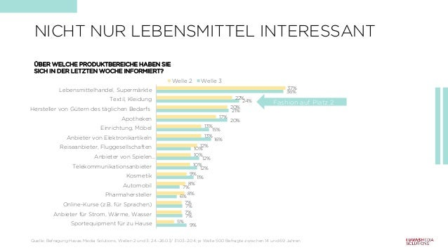 NICHT NUR LEBENSMITTEL INTERESSANT 9% 7% 7% 6% 7% 11% 12% 12% 10% 16% 15% 20% 21% 24% 36% 5% 7% 7% 8% 8% 9% 10% 10% 12% 13...
