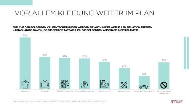 VOR ALLEM KLEIDUNG WEITER IM PLAN 51% 32% 31% 30% 27% 21% 13% 26% Kleidung Fernseher Telefontarifwechsel Stromanbieterwech...