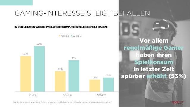 38% 22% 13% 48% 33% 15% 14-29 30-49 50-69 Welle 2 Welle 3 IN DER LETZTEN WOCHE (VIEL) MEHR COMPUTERSPIELE GESPIELT HABEN: ...