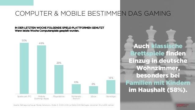50% 48% 28% 10% 8% 14% Spiele am PC Mobile Gaming-Apps Playstation Nintendo Switch Xbox Sonstige IN DER LETZTEN WOCHE FOLG...