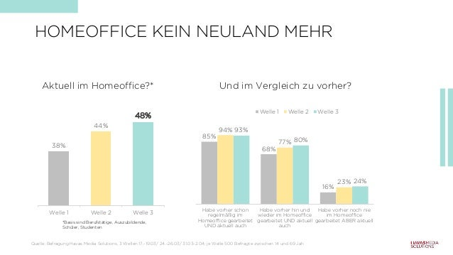 HOMEOFFICE KEIN NEULAND MEHR 38% 44% 48% Welle 1 Welle 2 Welle 3 Und im Vergleich zu vorher? *Basis sind Berufstätige, Aus...