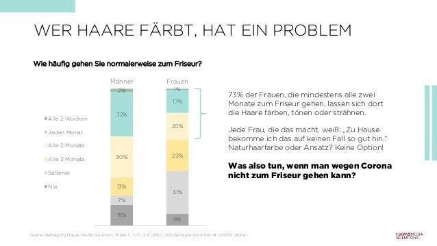 WER HAARE FÄRBT, HAT EIN PROBLEM Quelle: Befragung Havas Media Solutions, Welle 3: 31.3..-2.4. 2020, 500 Befragte zwischen...