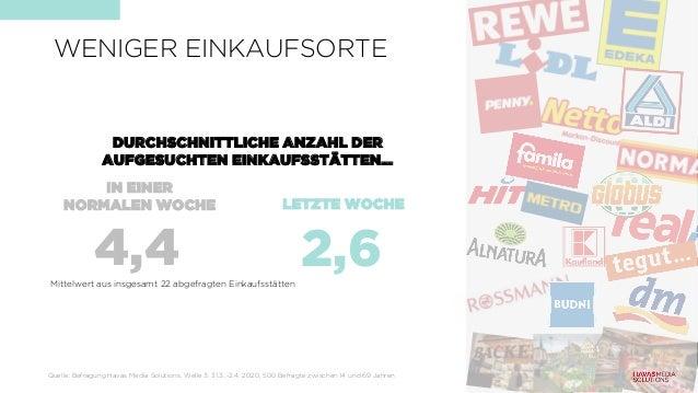 WENIGER EINKAUFSORTE IN EINER NORMALEN WOCHE LETZTE WOCHE 4,4 2,6 DURCHSCHNITTLICHE ANZAHL DER AUFGESUCHTEN EINKAUFSSTÄTTE...