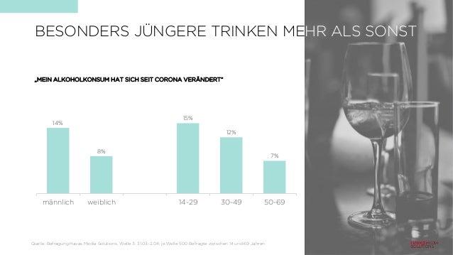 """14% 8% 15% 12% 7% männlich weiblich 14-29 30-49 50-69 BESONDERS JÜNGERE TRINKEN MEHR ALS SONST """"MEIN ALKOHOLKONSUM HAT SIC..."""
