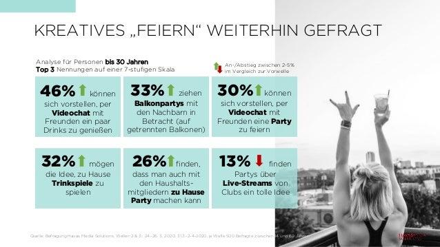"""KREATIVES """"FEIERN"""" WEITERHIN GEFRAGT Quelle: Befragung Havas Media Solutions, Wellen 2 & 3:: 24.-26. 3. 2020, 31.3.-2-4-20..."""