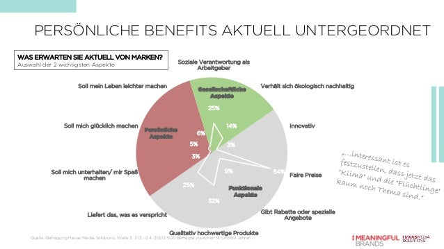 25% 14% 3% 54%9% 32% 25% 3% 5% 6% Soziale Verantwortung als Arbeitgeber Verhält sich ökologisch nachhaltig Innovativ Faire...