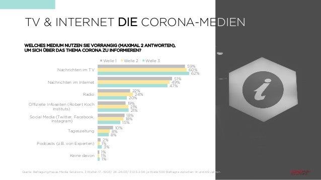TV & INTERNET DIE CORONA-MEDIEN 59% 51% 22% 19% 18% 10% 2% 1% 60% 49% 24% 21% 18% 8% 1% 1% 62% 47% 20% 21% 15% 8% 3% 1% Na...