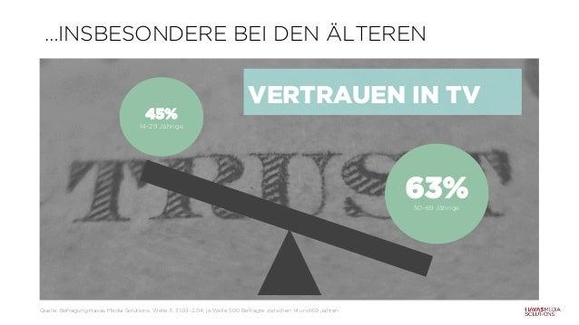…INSBESONDERE BEI DEN ÄLTEREN 45% 14-29 Jährige 63%50-69 Jährige VERTRAUEN IN TV Quelle: Befragung Havas Media Solutions, ...
