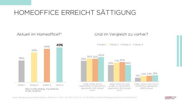 HOMEOFFICE ERREICHT SÄTTIGUNG 38% 44% 48% 49% Welle 1 Welle 2 Welle 3 Well 4 Und im Vergleich zu vorher? *Basis sind Beruf...