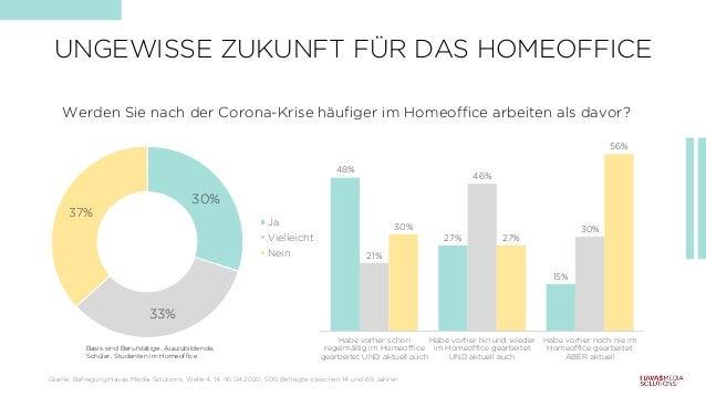 48% 27% 15% 21% 46% 30%30% 27% 56% Habe vorher schon regelmäßig im Homeoffice gearbeitet UND aktuell auch Habe vorher hin ...