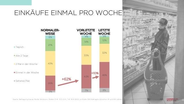 3% 7% 8% 26% 42% 46% 43% 33% 32% 21% 14% 12% 6% 4% 3% Täglich Alle 2 Tage 2 Mal in der Woche Einmal in der Woche Seltener/...