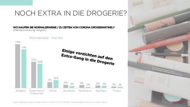 NOCH EXTRA IN DIE DROGERIE? 79% 47% 11% 6% 6% 5% 3% 70% 44% 14% 4% 2% 4% 2% Drogerie Supermarkt/ Discounter Online Apothek...