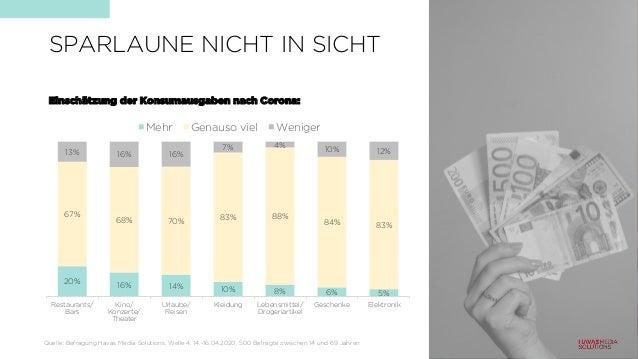 SPARLAUNE NICHT IN SICHT 20% 16% 14% 10% 8% 6% 5% 67% 68% 70% 83% 88% 84% 83% 13% 16% 16% 7% 4% 10% 12% Restaurants/ Bars ...