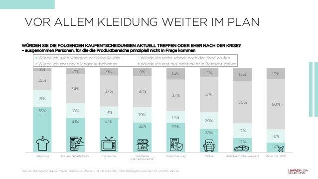 VOR ALLEM KLEIDUNG WEITER IM PLAN 53% 41% 41% 35% 35% 28% 17% 12% 21% 18% 14% 19% 14% 20% 17% 16% 22% 34% 37% 37% 37% 41% ...