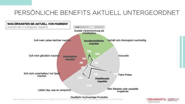 19% 19% 4% 53%12% 34% 23% 2% 5% 6% Soziale Verantwortung als Arbeitgeber Verhält sich ökologisch nachhaltig Innovativ Fair...