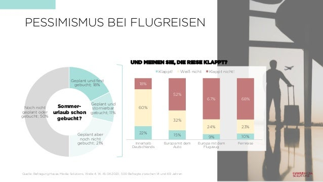 PESSIMISMUS BEI FLUGREISEN Geplant und fest gebucht; 18% Geplant und stornierbar gebucht; 11% Geplant aber noch nicht gebu...