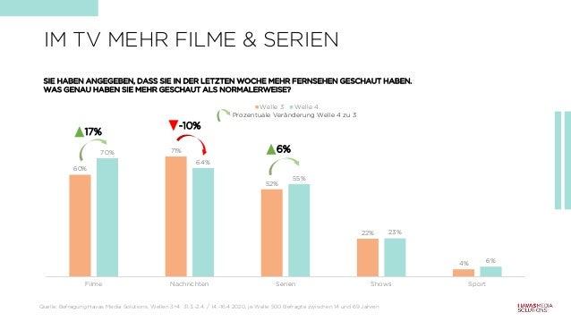 60% 71% 52% 22% 4% 70% 64% 55% 23% 6% Filme Nachrichten Serien Shows Sport Welle 3 Welle 4 SIE HABEN ANGEGEBEN, DASS SIE I...