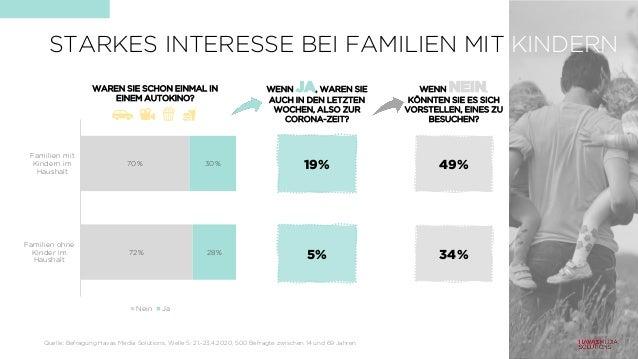 WAREN SIE SCHON EINMAL IN EINEM AUTOKINO? 72% 70% 28% 30% Familien ohne Kinder im Haushalt Familien mit Kindern im Haushal...
