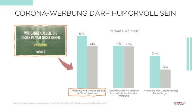 CORONA-WERBUNG DARF HUMORVOLL SEIN 54% 44% 34% 44% 43% 19% …Werbung mit Corona-Bezug darf humorvoll sein …Ich wünsche mir ...