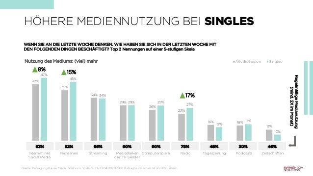 43% 39% 34% 29% 26% 23% 16% 16% 13% 47% 45% 34% 29% 29% 27% 15% 17% 10% Internet inkl. Social Media Fernsehen Streaming Me...