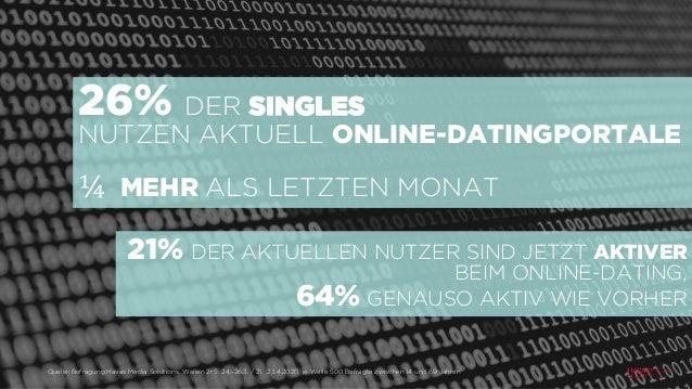 26% DER SINGLES NUTZEN AKTUELL ONLINE-DATINGPORTALE ¼ MEHR ALS LETZTEN MONAT Quelle: Befragung Havas Media Solutions, Well...