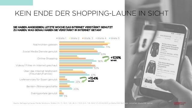 KEIN ENDE DER SHOPPING-LAUNE IN SICHT 71% 63% 58% 52% 47% 23% 20% 5% Nachrichten gelesen Social Media Dienste genutzt Onli...