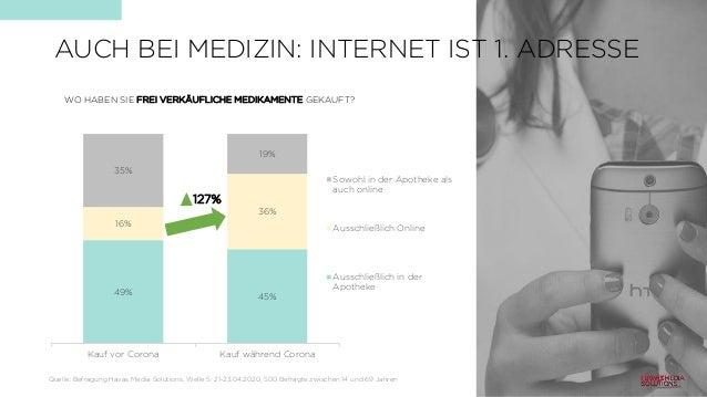 AUCH BEI MEDIZIN: INTERNET IST 1. ADRESSE 49% 45% 16% 36% 35% 19% Kauf vor Corona Kauf während Corona Sowohl in der Apothe...