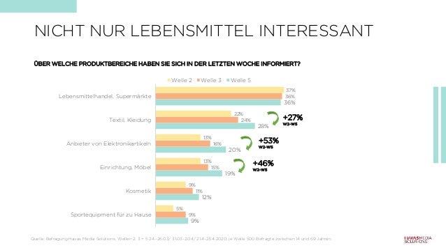 NICHT NUR LEBENSMITTEL INTERESSANT 9% 12% 19% 20% 28% 36% 9% 11% 15% 16% 24% 36% 5% 9% 13% 13% 22% 37% Sportequipment für ...
