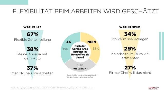 35% 30% 35% FLEXIBILITÄT BEIM ARBEITEN WIRD GESCHÄTZT Quelle: Befragung Havas Media Solutions, Welle 5: 21.-23.04.2020, 50...