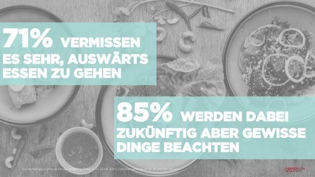 71% VERMISSEN ES SEHR, AUSWÄRTS ESSEN ZU GEHEN Quelle: Befragung Havas Media Solutions, Welle 5: 21.-23.04.2020, 500 Befra...