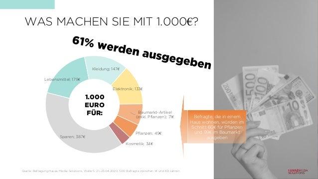 Sparen; 387€ Lebensmittel; 179€ Kleidung; 147€ Elektronik; 133€ Baumarkt-Artikel (exkl. Pflanzen); 71€ Pflanzen; 49€ Kosme...