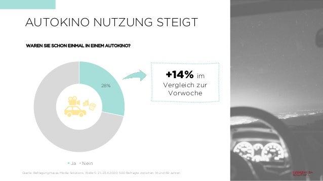WAREN SIE SCHON EINMAL IN EINEM AUTOKINO? 28% Ja Nein +14% im Vergleich zur Vorwoche AUTOKINO NUTZUNG STEIGT Quelle: Befra...