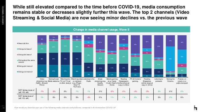 CHANNELCHANGES _10 While still elevated compared to the time before COVID-19, media consumption remains stable or decrease...