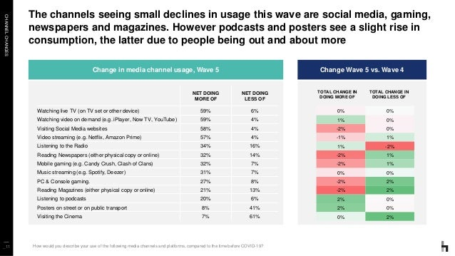 CHANNELCHANGES _11 The channels seeing small declines in usage this wave are social media, gaming, newspapers and magazine...