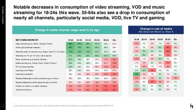 CHANNELCHANGES _12 Notable decreases in consumption of video streaming, VOD and music streaming for 18-24s this wave. 55-6...