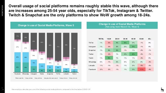 SOCIALMEDIA Overall usage of social platforms remains roughly stable this wave, although there are increases among 25-54 y...
