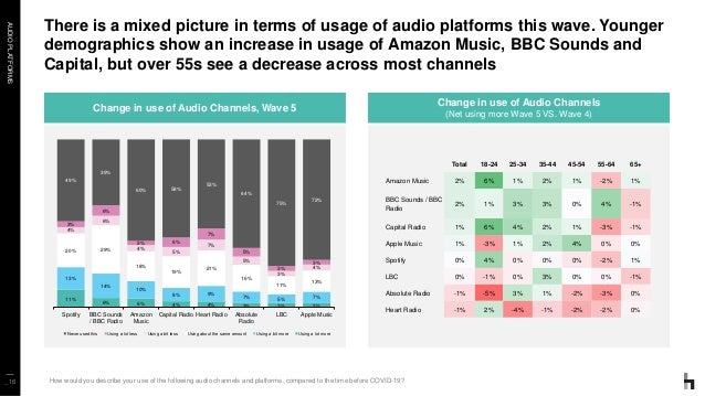 AUDIOPLATFORMS There is a mixed picture in terms of usage of audio platforms this wave. Younger demographics show an incre...