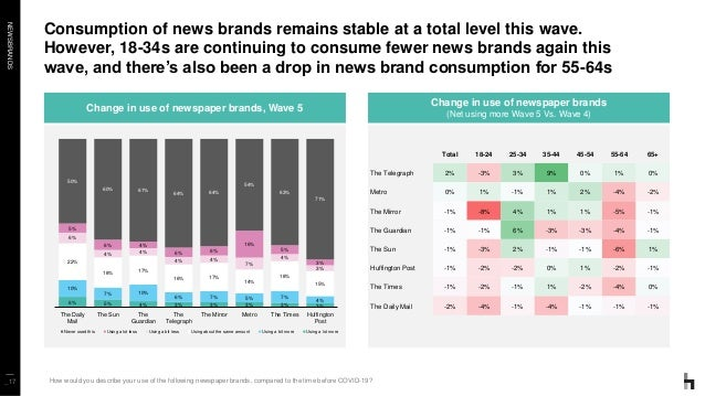 NEWSBRANDS Consumption of news brands remains stable at a total level this wave. However, 18-34s are continuing to consume...