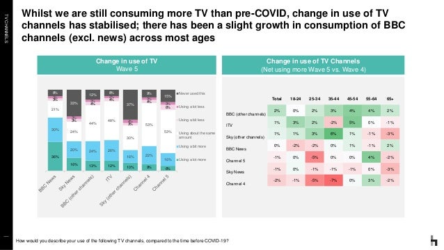 TVCHANNELS Whilst we are still consuming more TV than pre-COVID, change in use of TV channels has stabilised; there has be...
