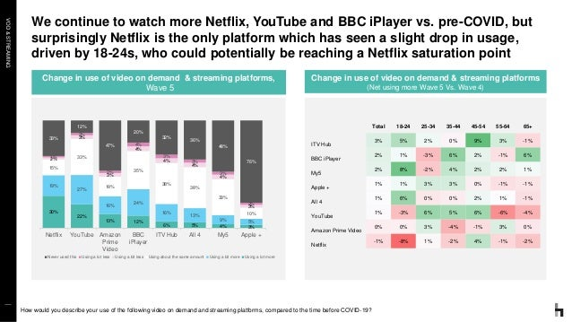 VOD&STREAMING We continue to watch more Netflix, YouTube and BBC iPlayer vs. pre-COVID, but surprisingly Netflix is the on...